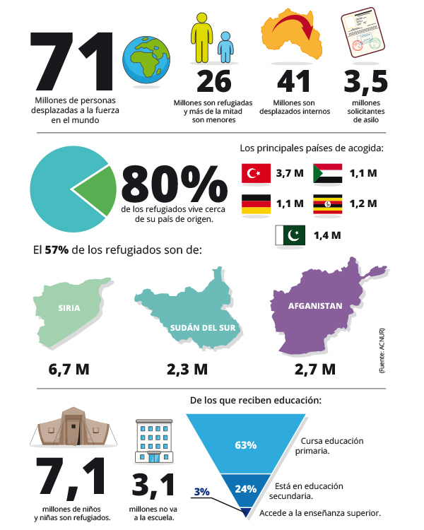 Infografía refugiados - Refugio de esperanza palabek