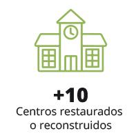 Centros restaurados o reconstruidos en 10 años