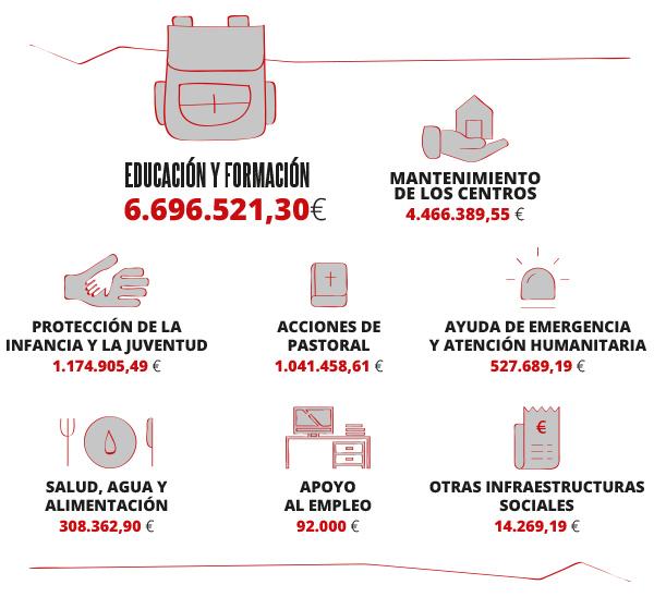 Memoria 2019 - Distribución de fondos por sectores